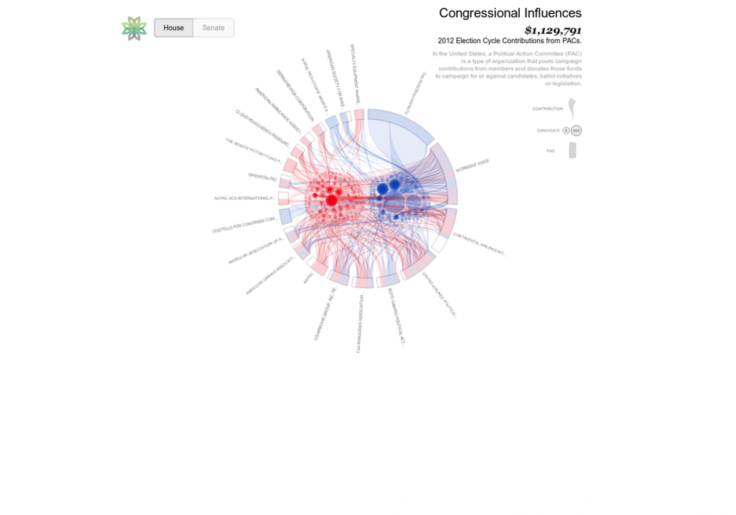 Political Influence Infographic