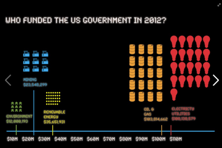 Political Party Donations by Energy Companies and Environmental Groups 2012 Infographic