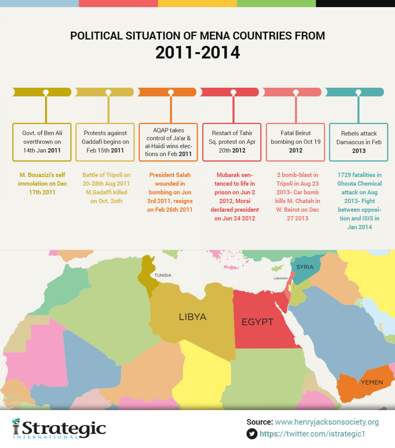 Political Situation of MENA Countries Infographic