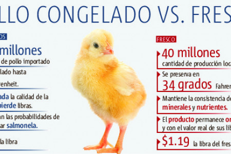 Pollo congelado vs. fresco Infographic