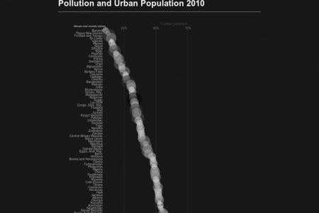 Pollution and Urban Population 2010 Infographic