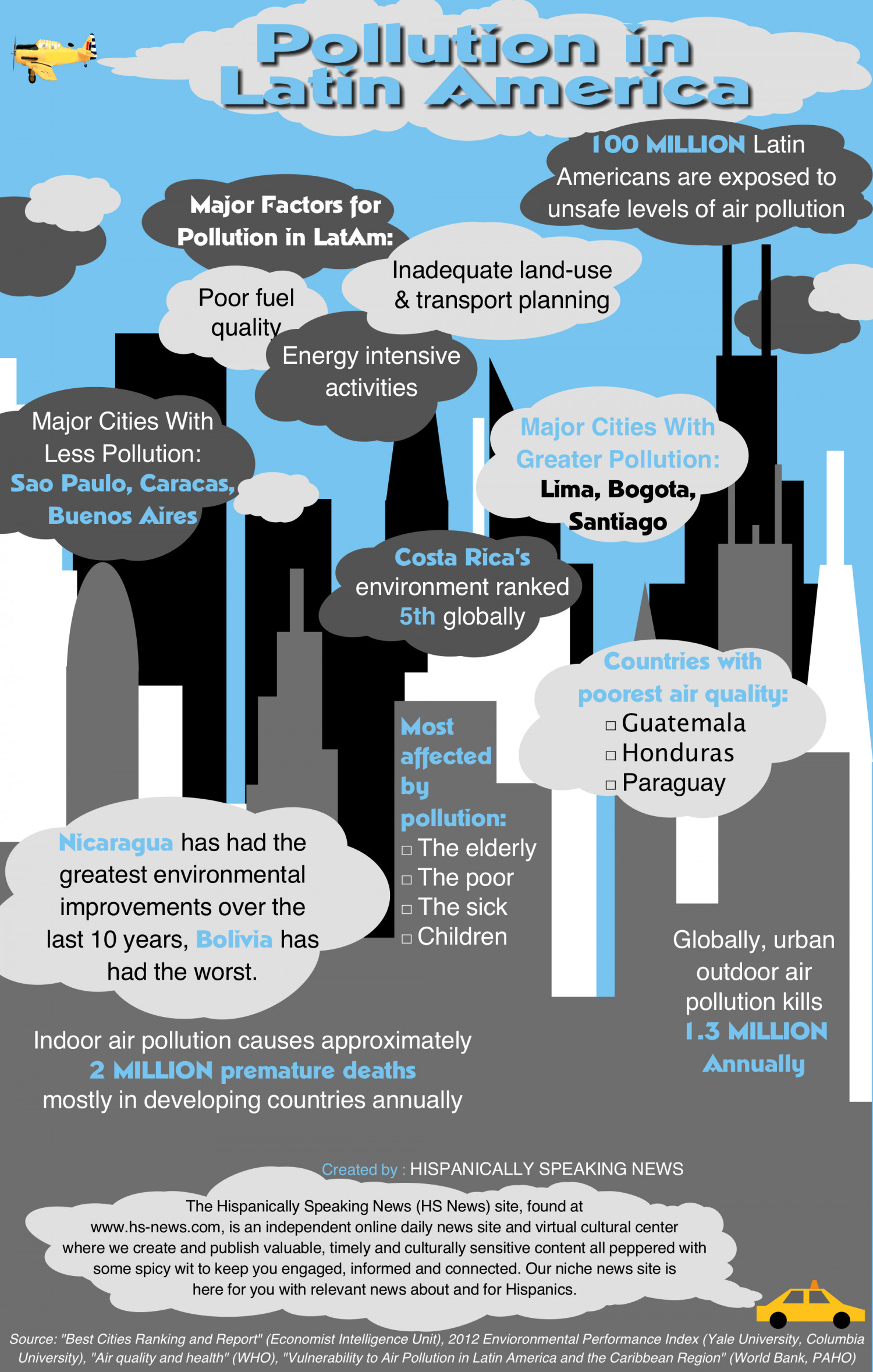 Pollution in Latin America Infographic