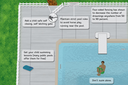 Pool Safety Infographic Infographic