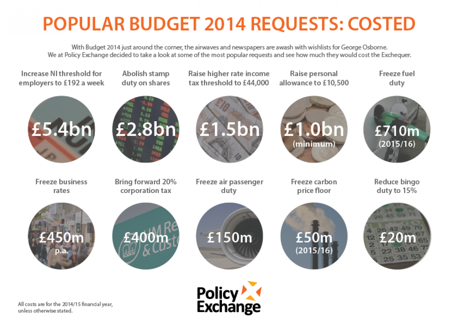 Popular Budget 2014 Requests: Costed Infographic