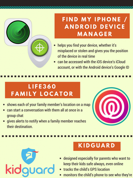 Popular GPS Tracking Apps Infographic