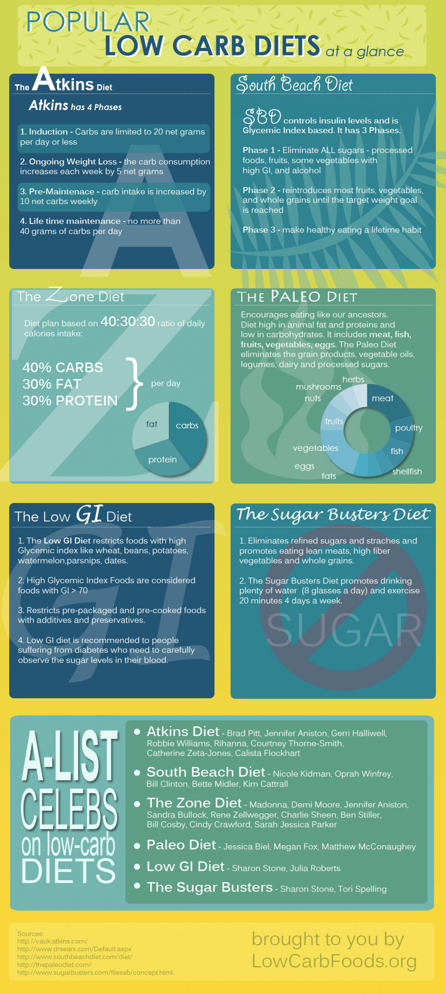 Popular Low-Carb Diets at a Glance Infographic