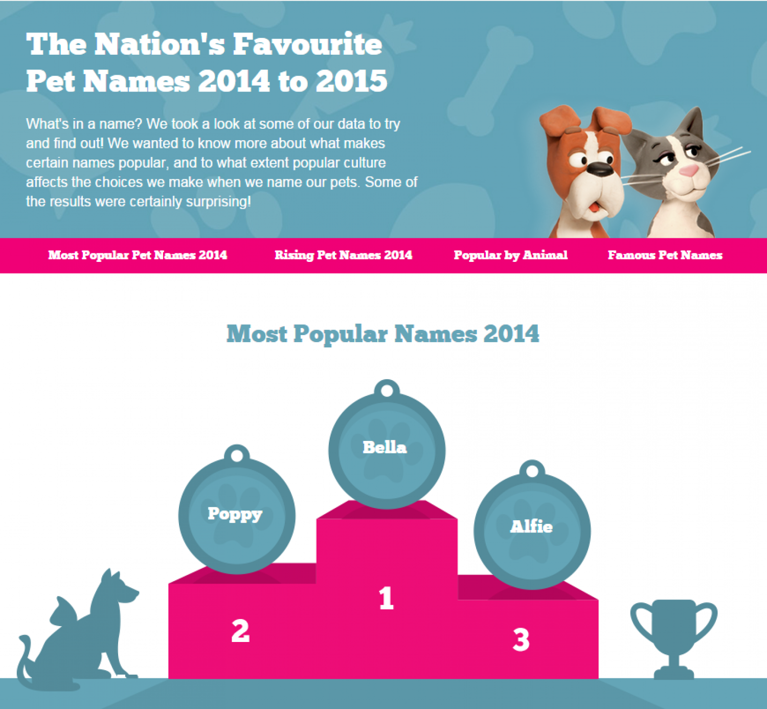 Popular Pet Names Infographic