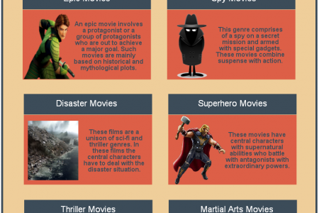 Popular Sub Genres of Action Movies Infographic