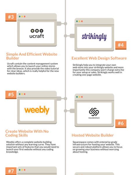 Popular Website Builder 2019 Infographic