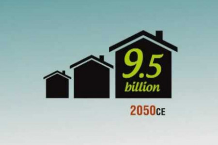 Population Growth Infographic