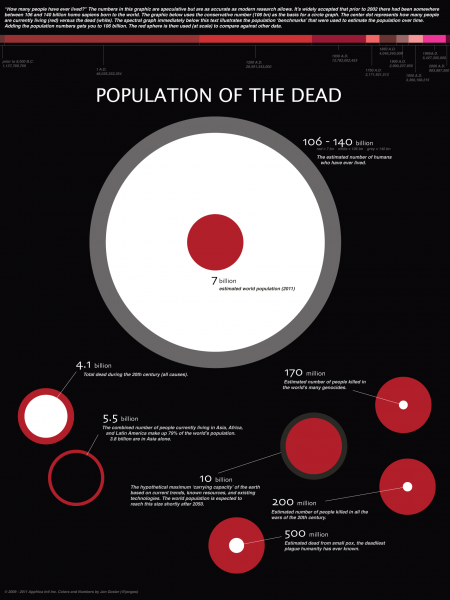 Population of the Dead 2011 Infographic
