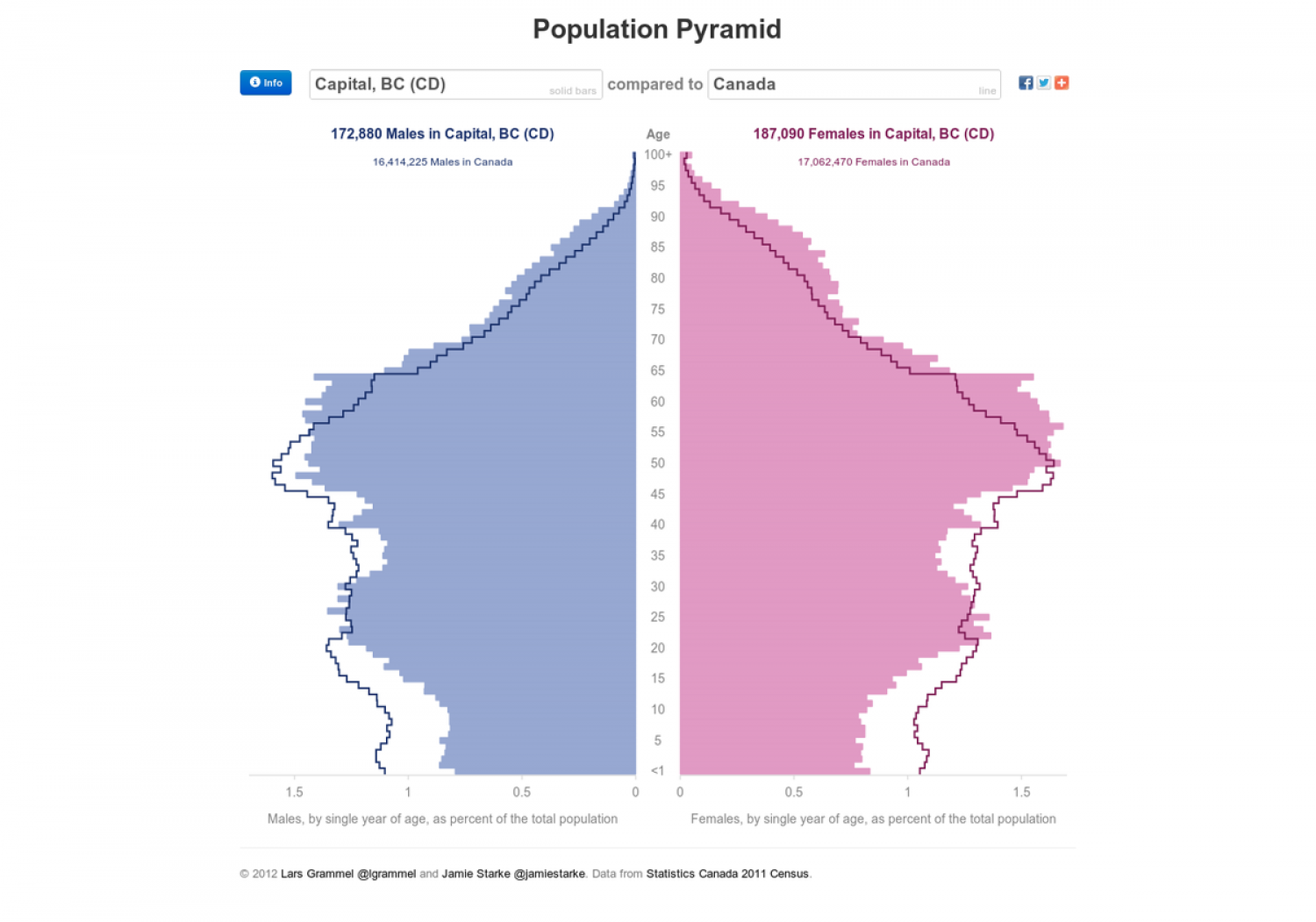 Population Pyramids of Canadian Census 2011 data Infographic