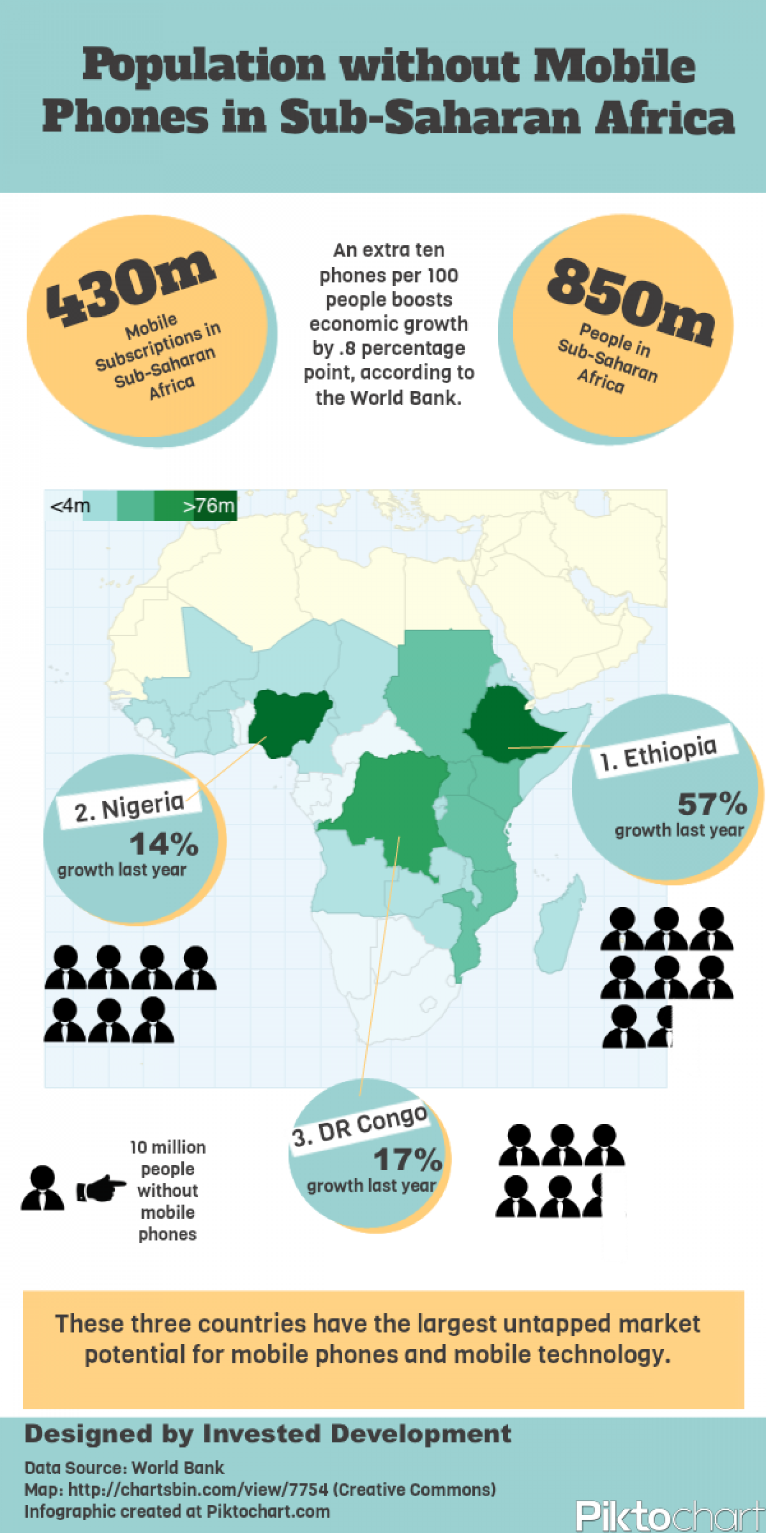 Population without Mobile Phones  Infographic