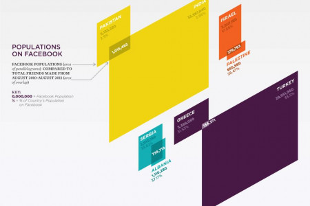 Populations on Facebook Infographic