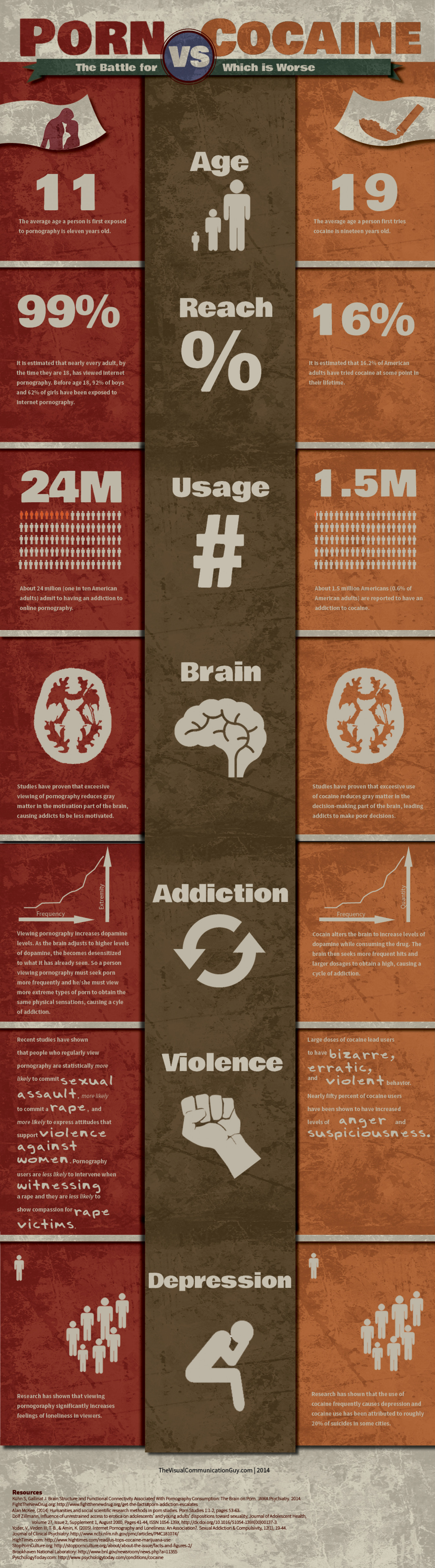 Porn vs. Cocaine: Which is Worse? Infographic