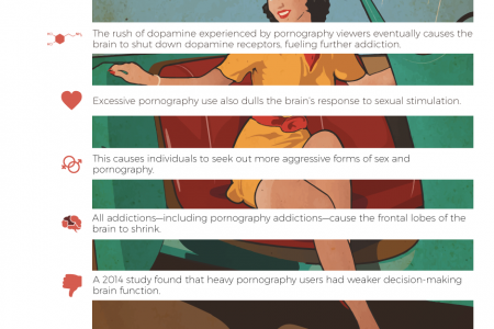 Pornography and the Brain Infographic