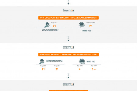 Port Barrington Real Estate Market Update - PropertyUp Infographic