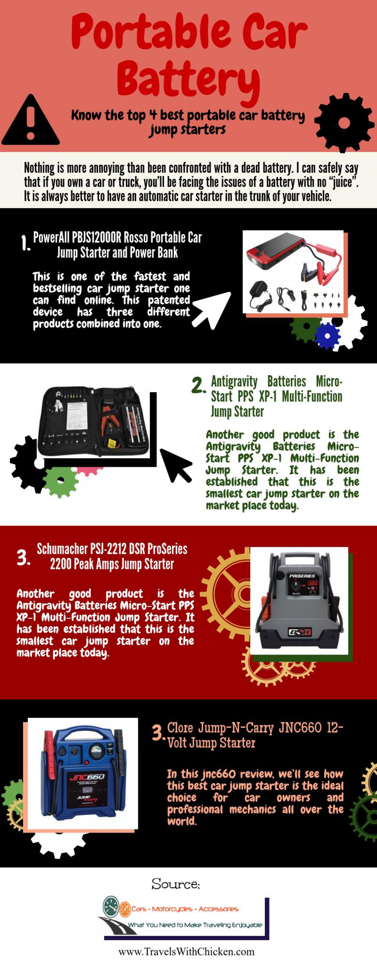Portable Car Battery Know The Top 4 Best Portable Car Battery Jump