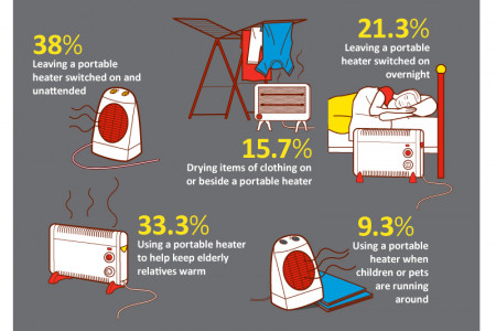 Portable Heater Infographic Infographic