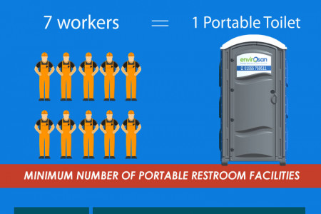 Portable Toilet Rental Guide  For Construction Infographic