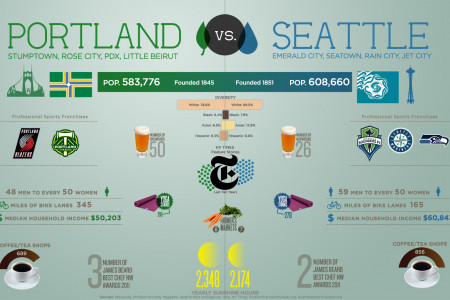 Portland Vs. Seattle Infographic