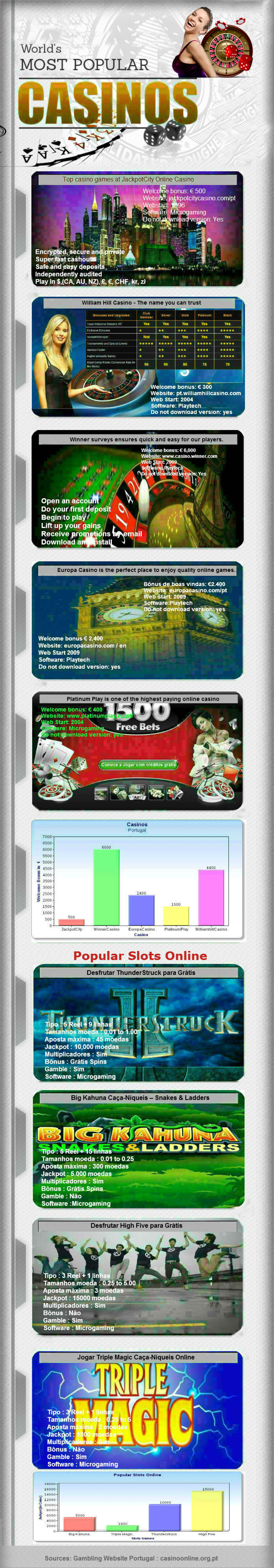 Portugal Online Casinos Infographic