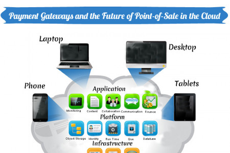 POS Point Of Sale Software For Restaurants  Infographic