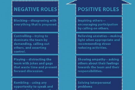 Positive and Negative Roles of Team Members in Multi-Cultural Teams  Infographic