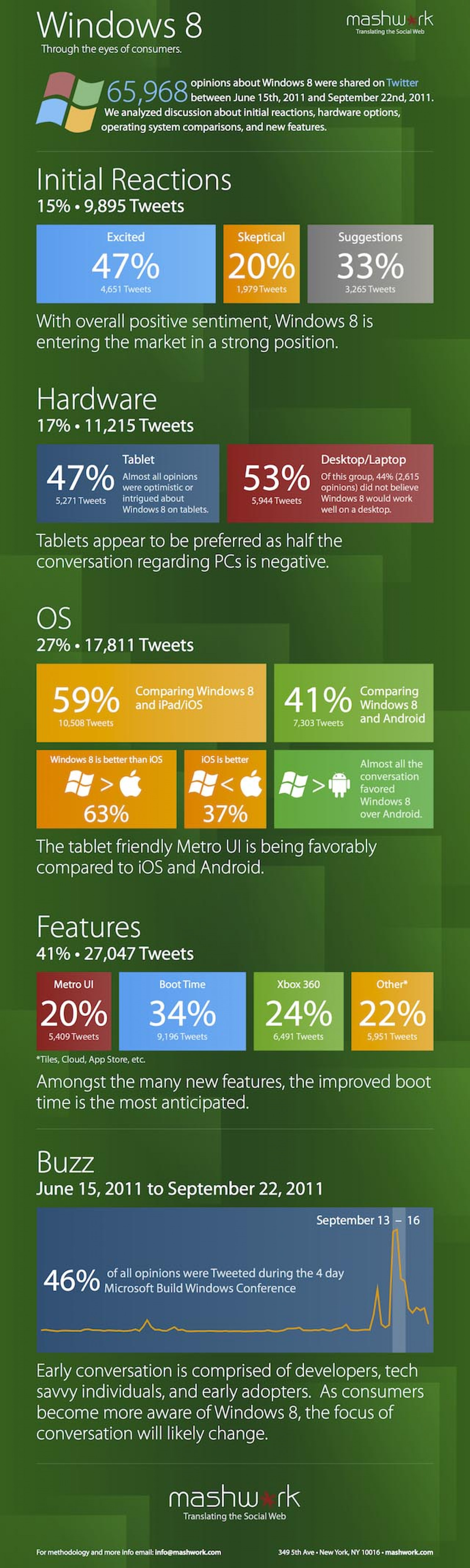 Positive Windows 8 Reaction Visualized Infographic