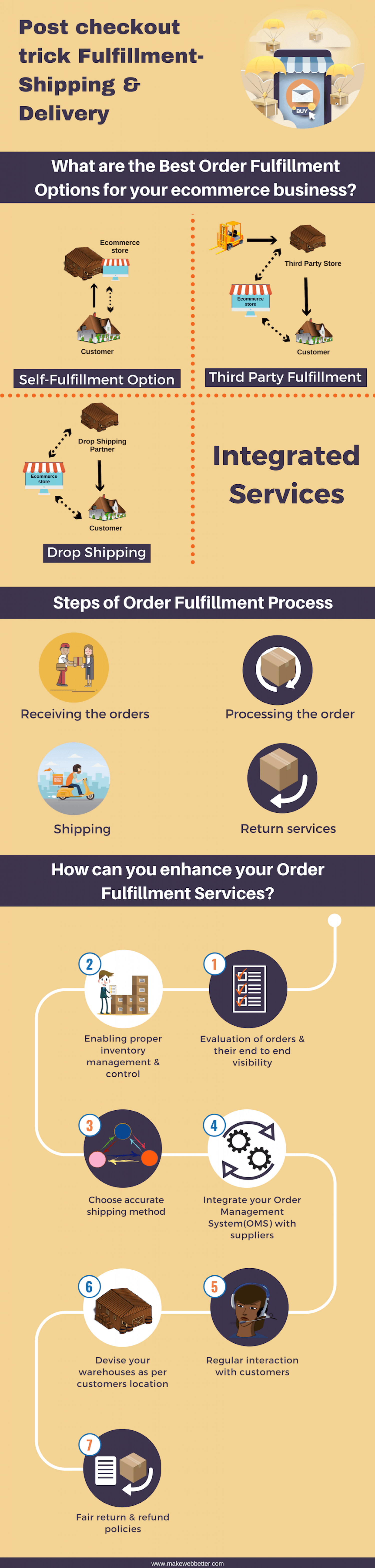 Post Checkout Trick Fulfillment - Shipping and Delivery Infographic