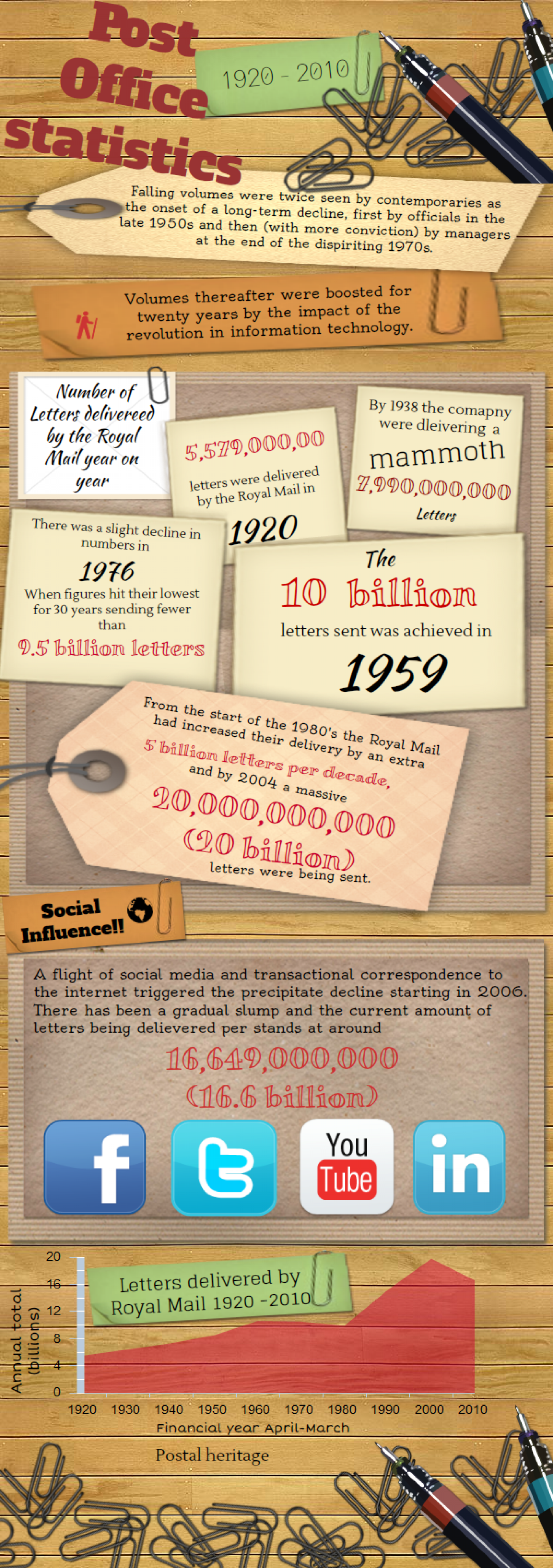 Post Office statistics Infographic