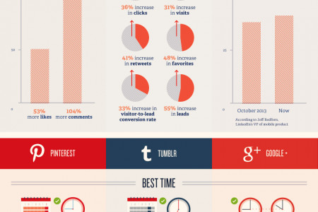 Post, Pin & Tweet: The Best Time to Outreach Infographic