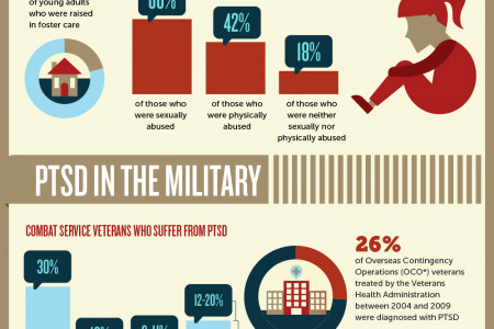 Post Traumatic Stress Disorder (PTSD) – The Invisible Scars Infographic