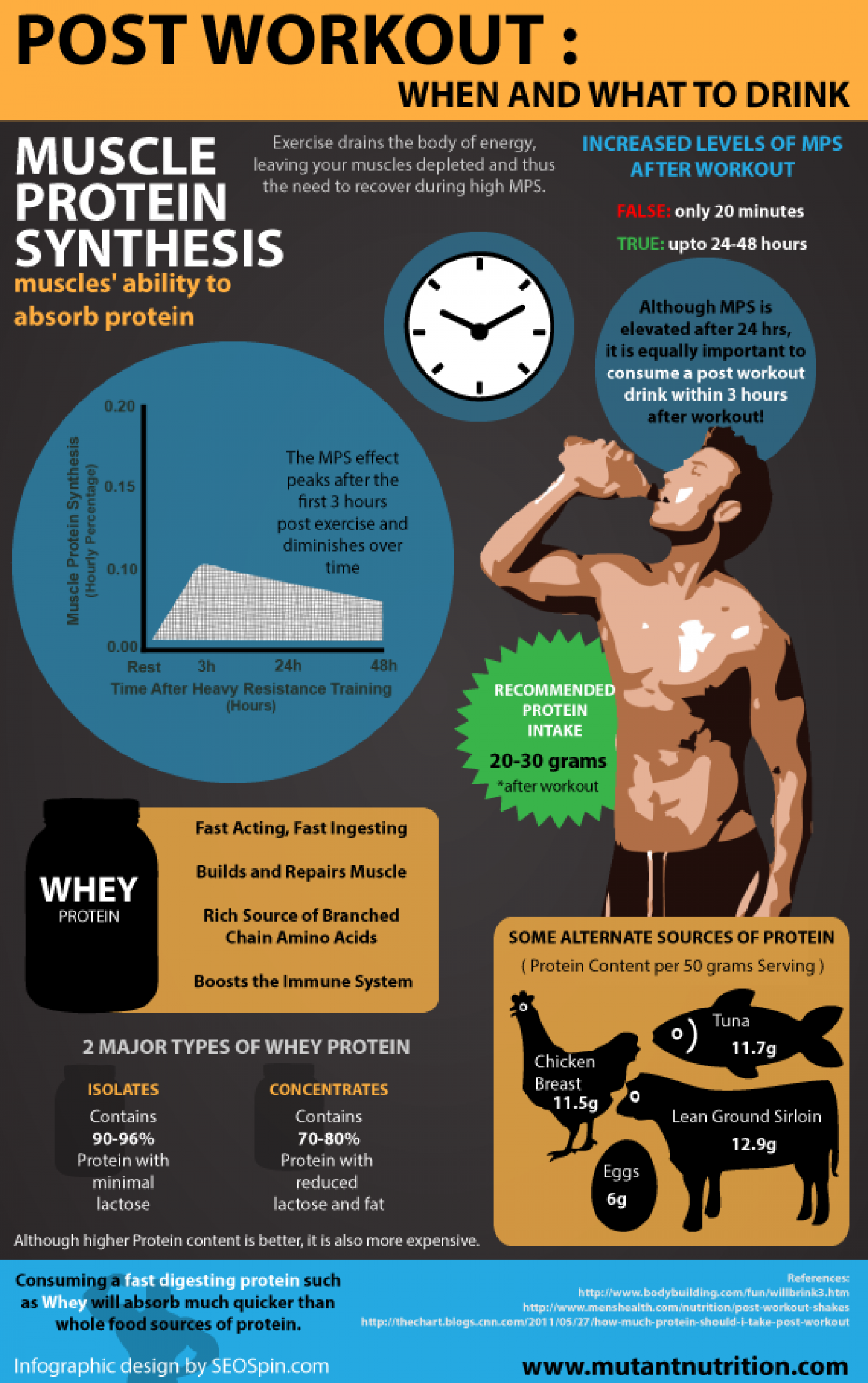 Post Workout: When And What To Drink Infographic