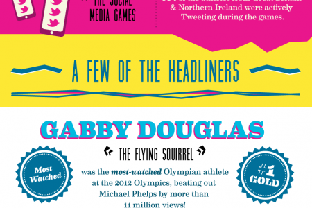 Post-Olympic Wrap-Up Infographic