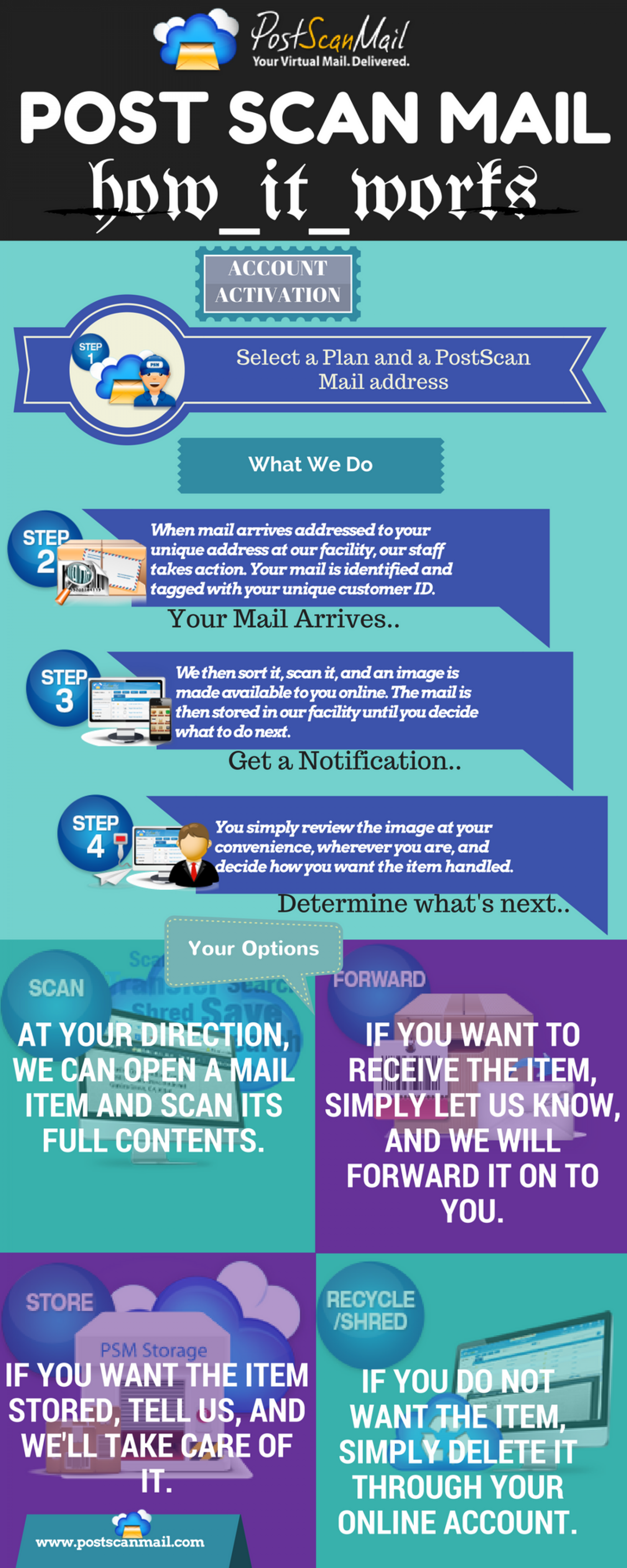 PostScanMail How it Works? Infographic
