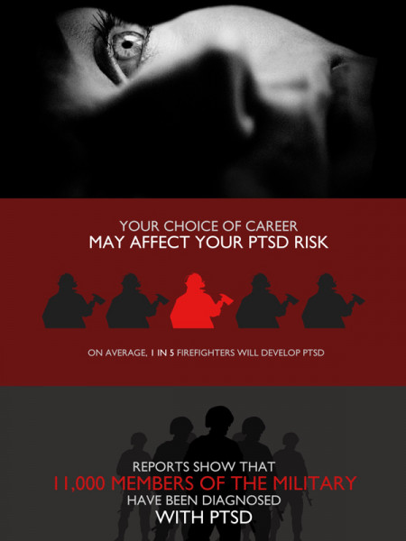 Post-Traumatic Stress Disorder (PTSD) Claims Infographic