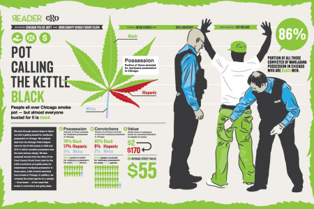 Pot Calling the Kettle Black Infographic