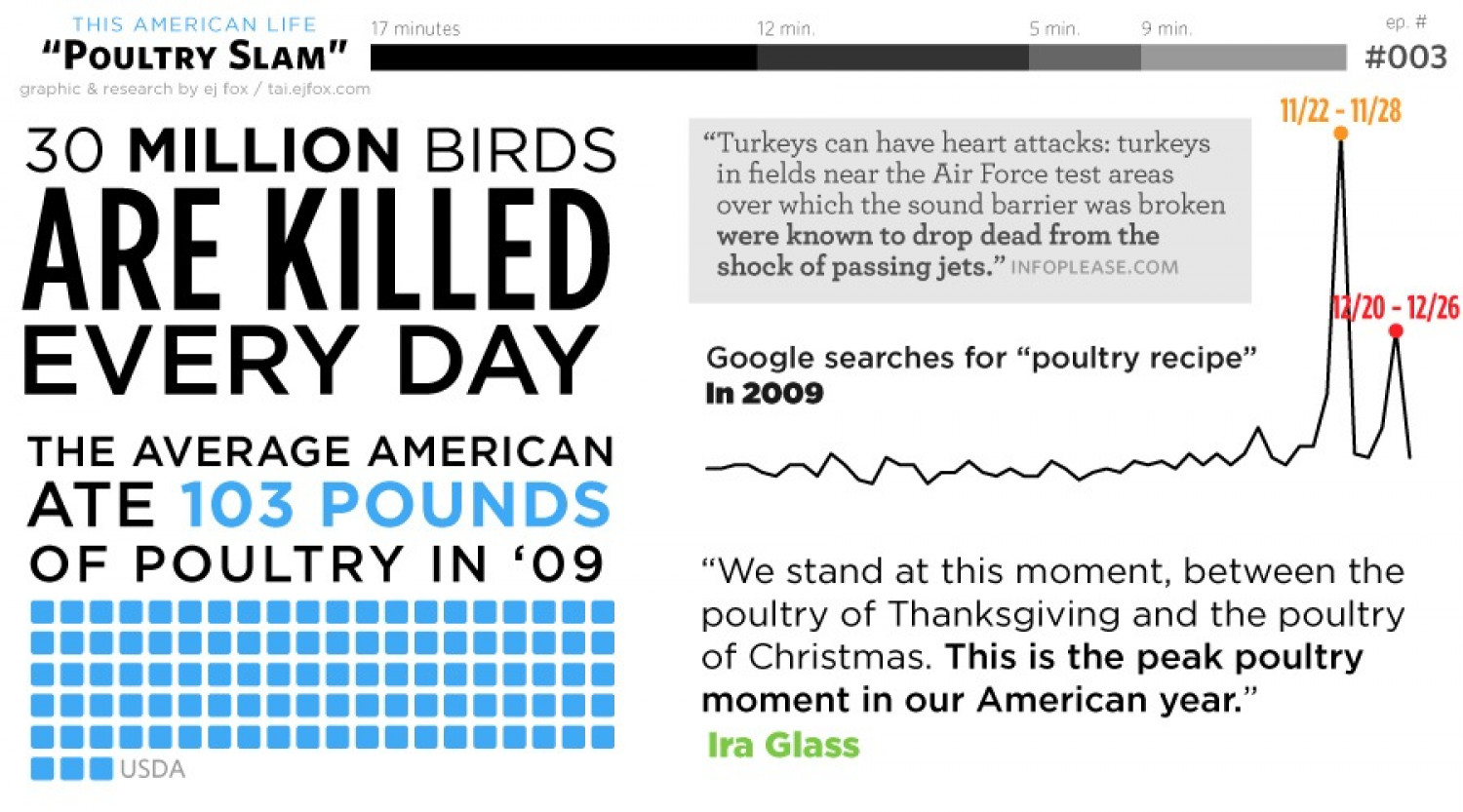 Poultry Slam: American Consumption of Birds Infographic
