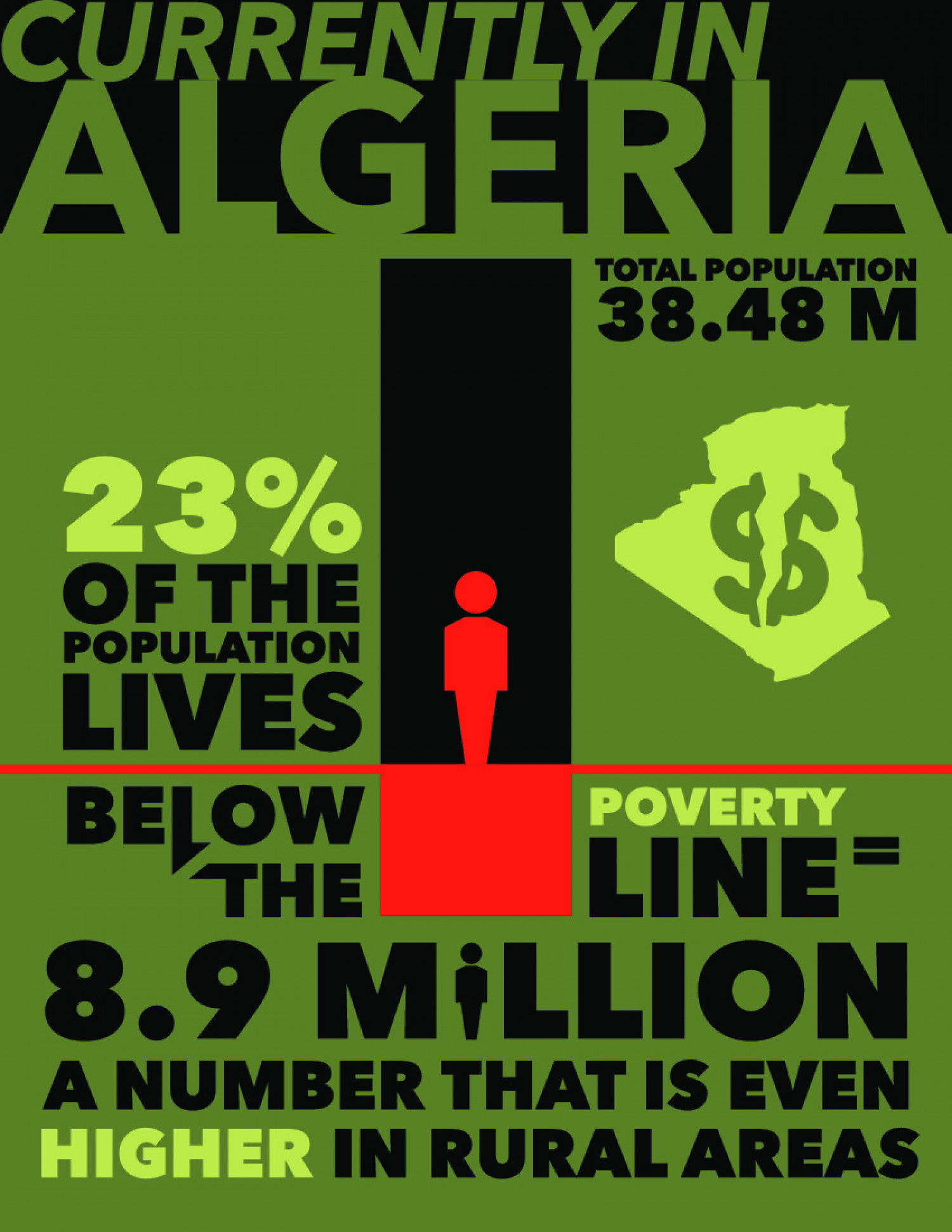 Poverty in Algeria Infographic