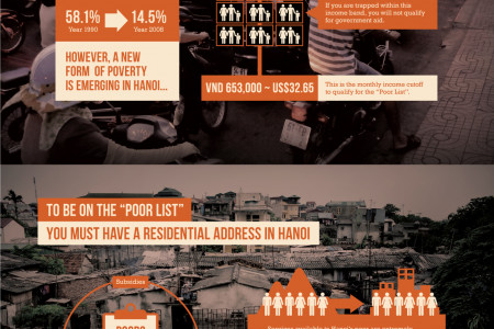 Poverty in Hanoi Infographic