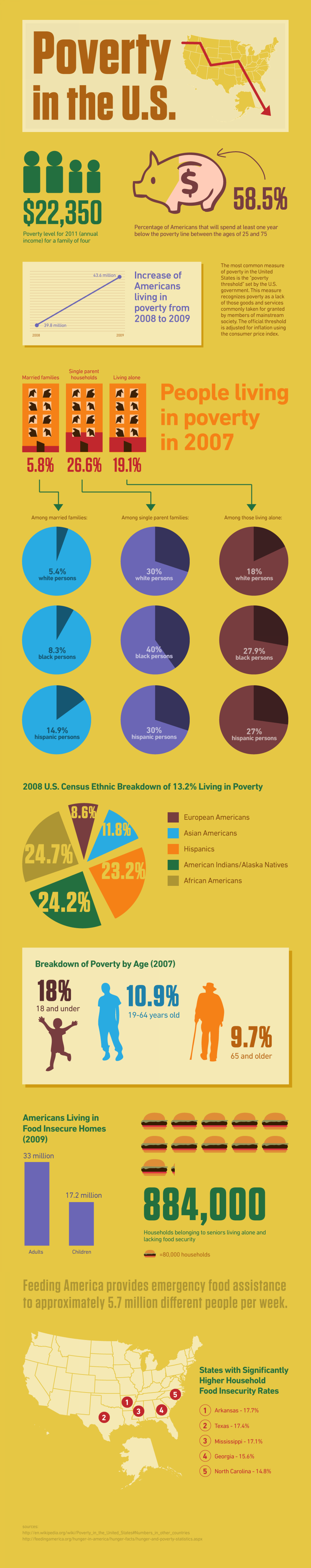 Poverty In The US Infographic