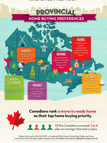 Home Buying Preferences Infographic