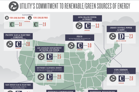 Power Grade: Americans Rate Their Utility Companies Infographic