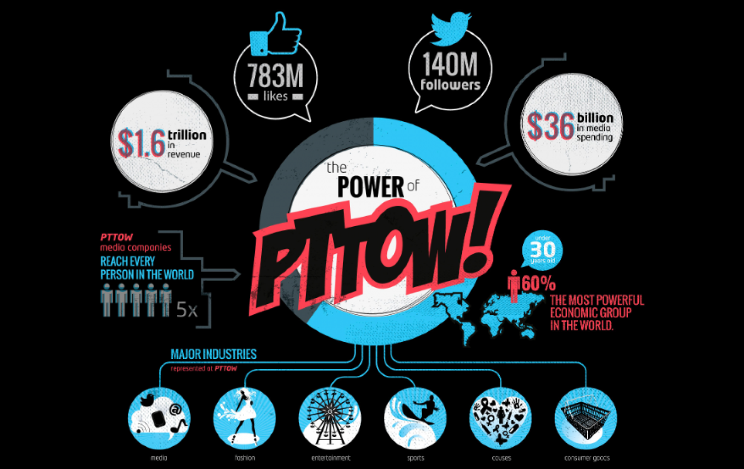 Power of PTTOW!  Infographic