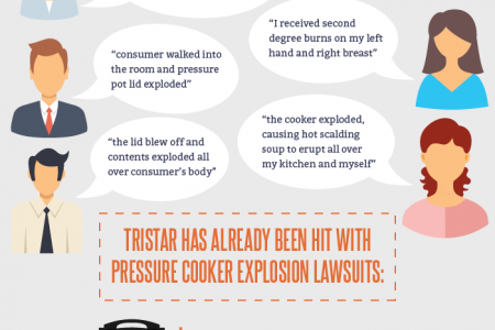 Power Pressure Cooker XL Lawsuit Infographic