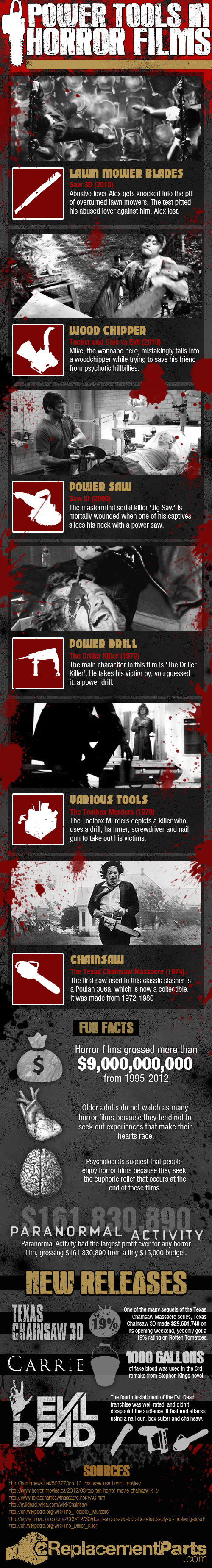 Power Tools in Horror Films   Visual ly