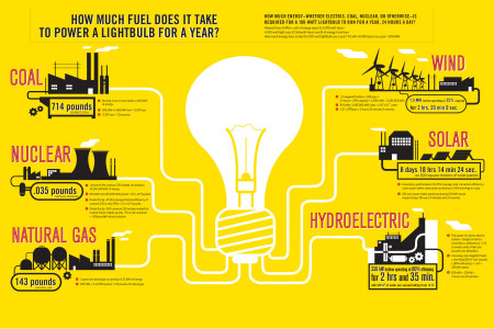 Power Used by A Bulb In A Year Infographic