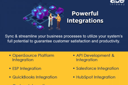 Powerful Integration: API, Salesforce, Quickbooks, HubSpot Integration Services Infographic