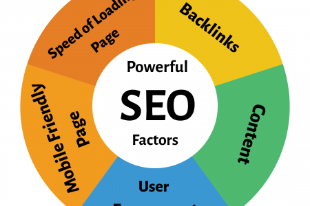 Powerful SEO factors Infographic